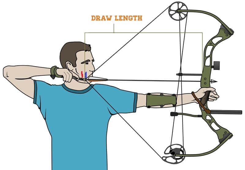 How To Choose Arrows For Recurve Bow Must Read Itishooting